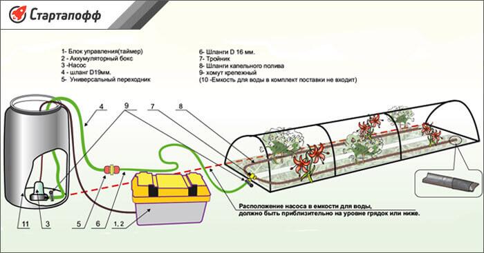 Автоматическая система капиллярной поливки